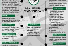 Photo of Mengenal Keluarga Nabi Muhammad ﷺ